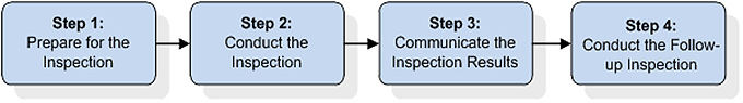 Figure 1: Descriptive text for the inspection process is represented by 4 blue boxes