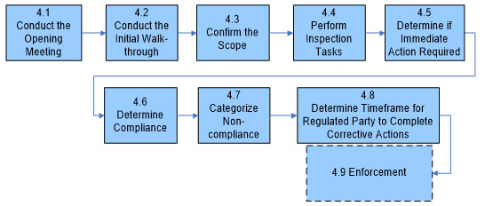 Figure 3. Conducting the inspection consists of 8 steps represented by 8 blue boxes.