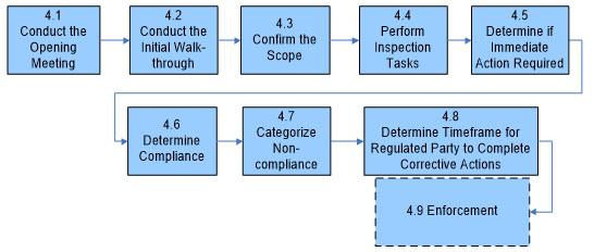 Standard inspection procedure - Canadian Food Inspection Agency