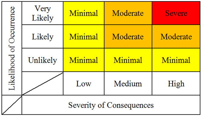 Figure 4: CNC Matrix - The horizontal axis represents the severity of consequences and is divided into low, medium and high.