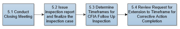 Figure 5. There are 4 steps to communicating the inspection results represented by 4 blue boxes