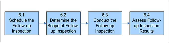 Figure 6. Conducting the follow-up inspection consists of 4 steps represented by 4 blue boxes.