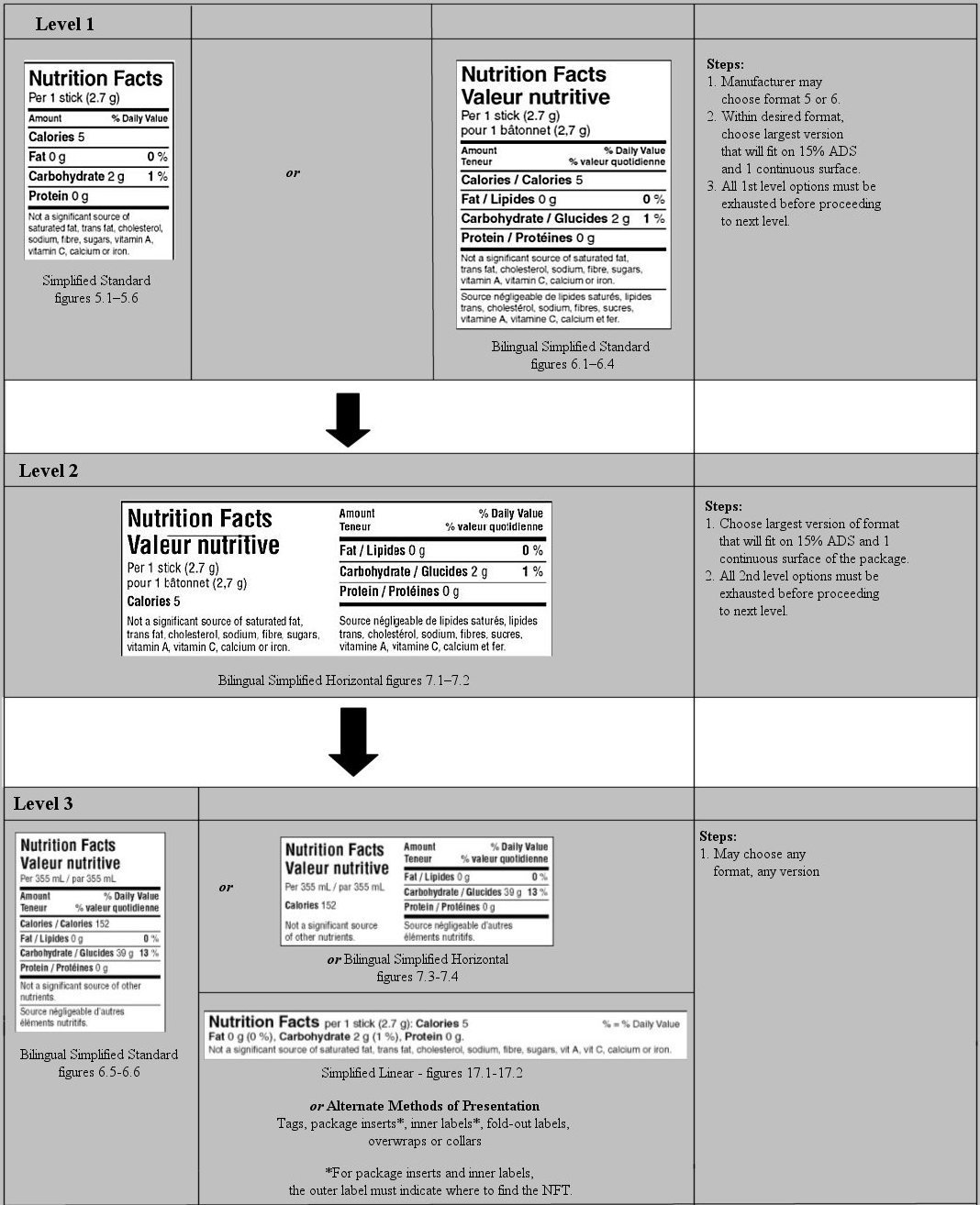 Former Nutrition Facts Table Formats Food Canadian Food