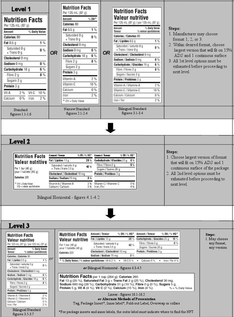 Steps for Choosing a Nutrition Facts Table - Former