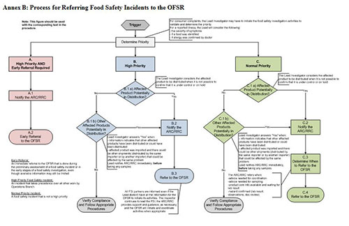 Flowchart - Process for Referring Food Safety Incidents to the Office of Food Safety and Recall. Description follows.