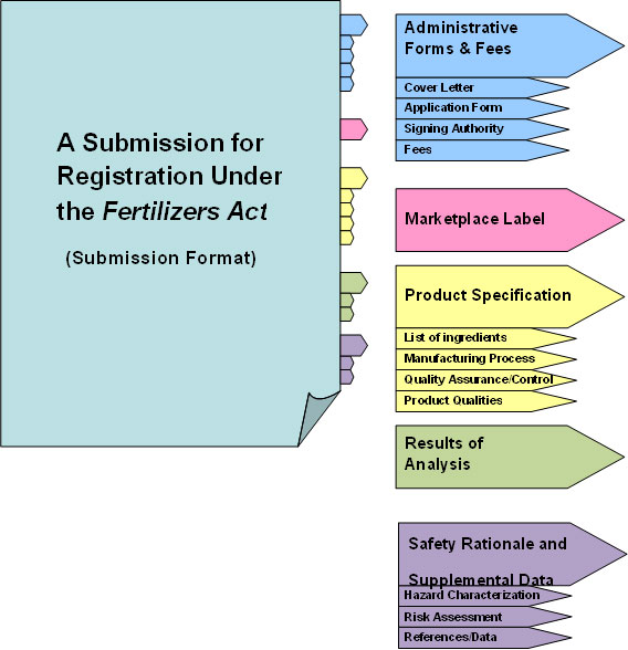 Figure 1: Format of the submission