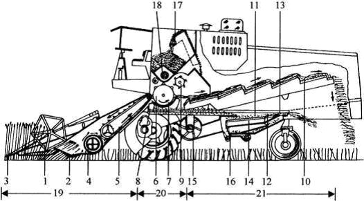 Figure A4.1 - Diagram of a grain combine showing basic functional components.