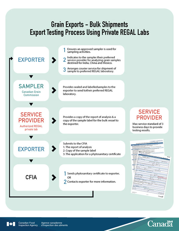 flowchart - Container and railcar shipments: Export testing process using private REGAL labs. Description follows.